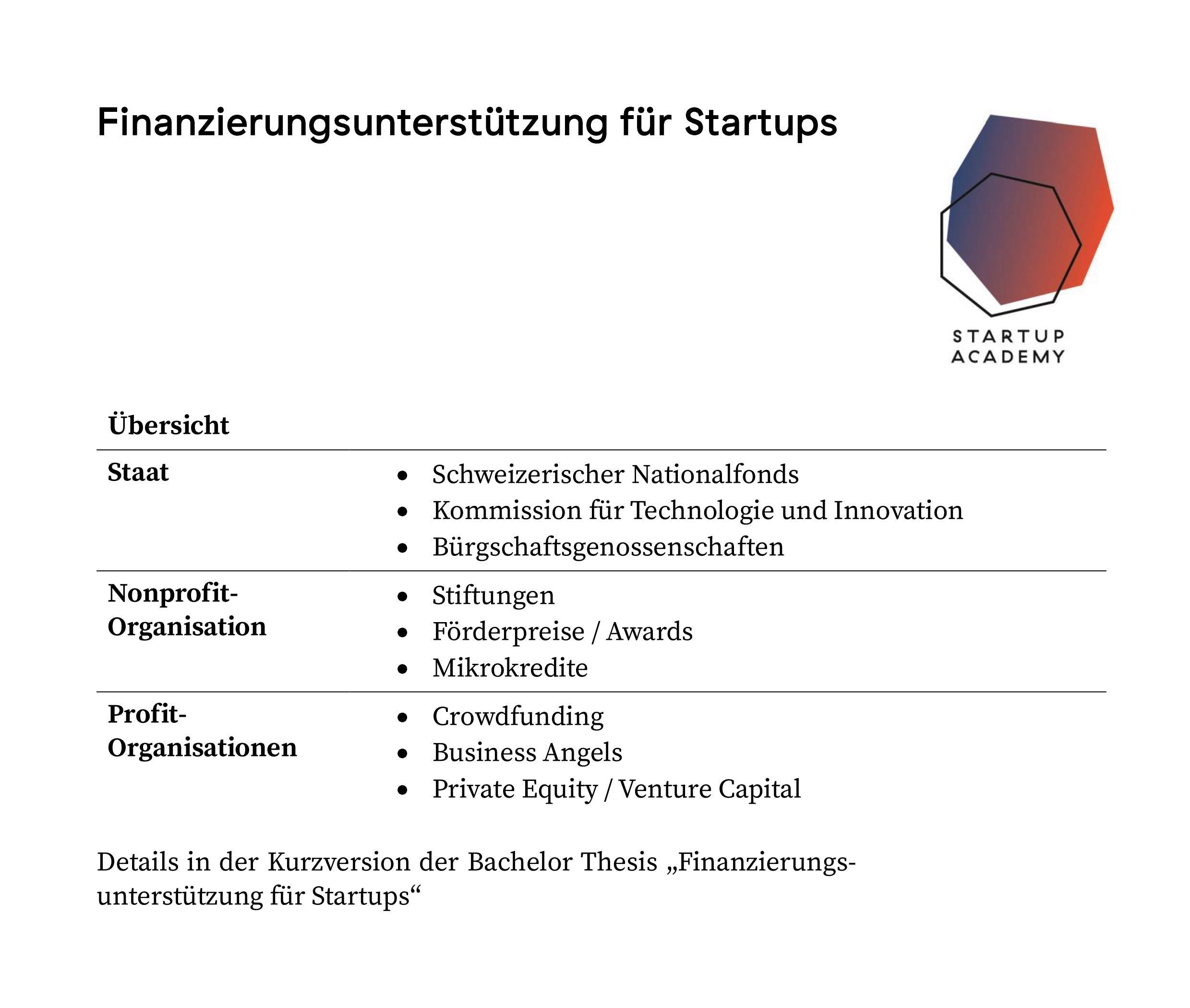 Finanzierungsunterstützung